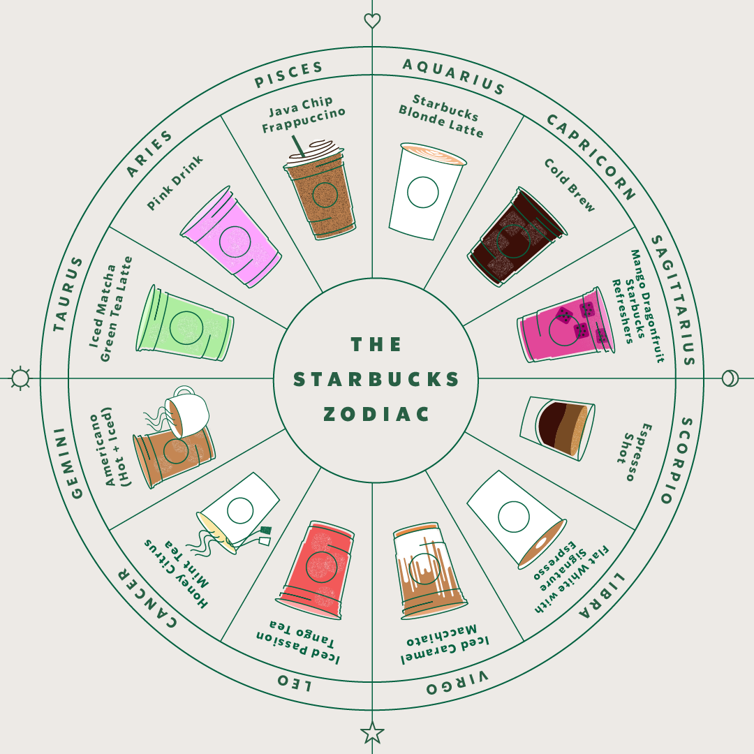 You're a Pisces Java Chip Frappuccino: Zodiac Marketing Rising